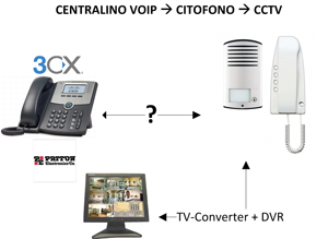 Apertura Cancelli: Impianto Videocitofonico Bticino Interfacciato con Centralino VoIP 3CX/Scheda Flash Hook e  con Impianto Videosorveglianza