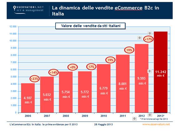 Fatturato E-Commerce 2013 osservatorio.net