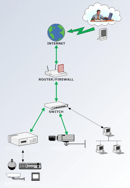 Accesso da Remoto ad un DVR Dahua/Setik