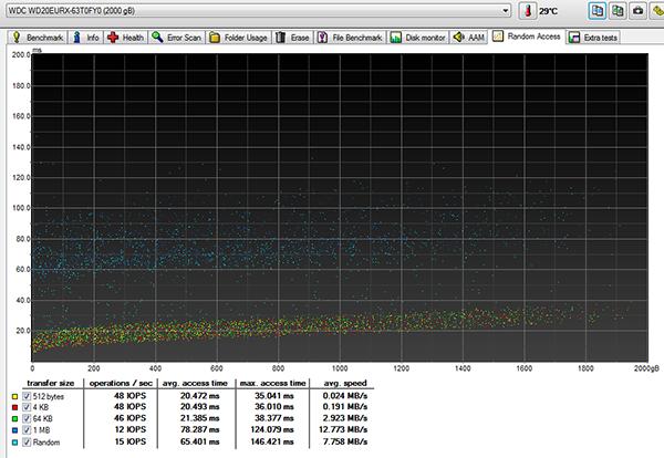 Benchmark HD-TUNE Velocità dischi AV-GP