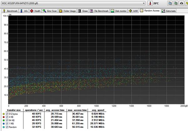 Benchmark HD-TUNE Velocità Dischi PURPLE WD