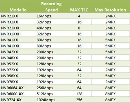 Videosorveglianza - Modelli NVR Dahua