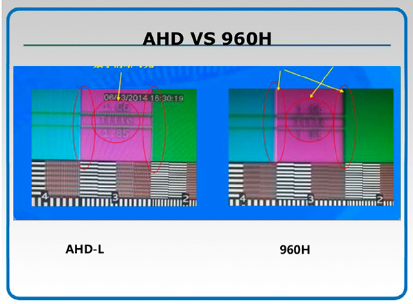 Differenza tra 960H su Analogico e AHD prima foto
