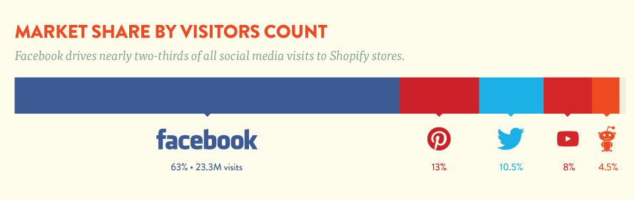 Market Share by visitors count Social Network