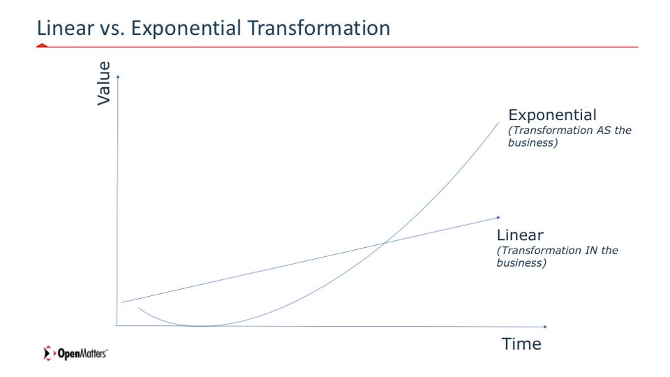 Linear-vs-Exponential-Transformation