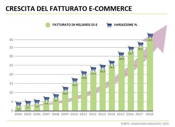 Piattaforme e-commerce e ERP