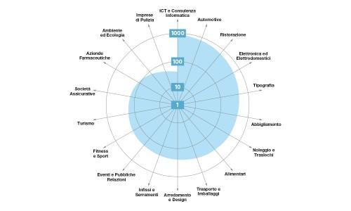Mago4: l'ERP per tutte le PMI